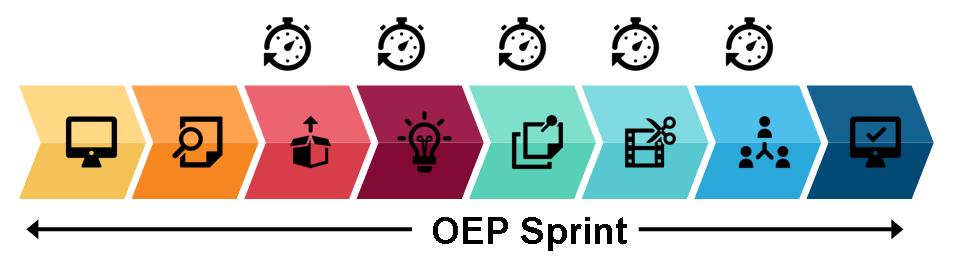 Phasen des OEP Sprint. Grafik mit einem Pfeil von links nach rechts, der in acht farbige Abschnitte unterteilt ist, in denen jeweils ein Symbol gezeigt wird. Unter dem Pfeil steht OEP Sprint. Über dem dritten bis siebten Abschnitt des Pfeils ist eine Stopuhr als Symbol dargestelt. Die acht Abschnitte des Pfeils haben in der Reihenfolge von links nach rechts die folgenden Farben und Symbole: gelb mit einem Bildschirmsymbol, orange mit einem Papier mit Lupe, hellrot mit einer offenen Schachtel, dunkelrot mit einer leuchtenden Glühbirne, grün mit einem angepinten Stapel Blätter, türkis mit einem Filmstreifen und einer Schere, hellblau mit drei Personensymbol im Dreick angeordnet, die mit einem Strich verbunden sind, dunkelblat mit einem Bildschirm, auf dem ein Haken als Symbol für fertig ist.
